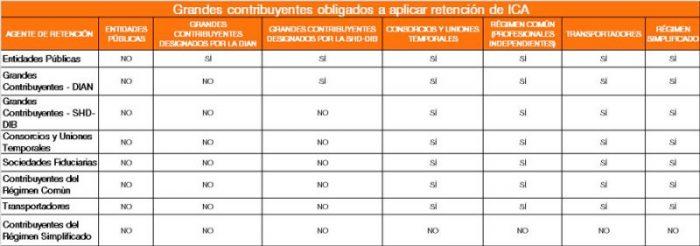 tabla de agentes de retención del ICA