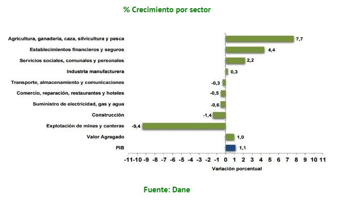 crecimiento pib colombia