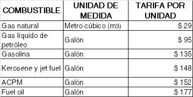 precios del impuesto al carbono por combustible