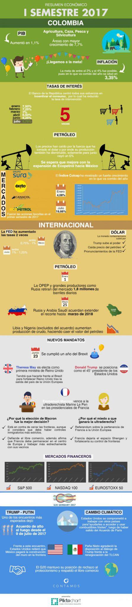 informe economico primer semestre 2017