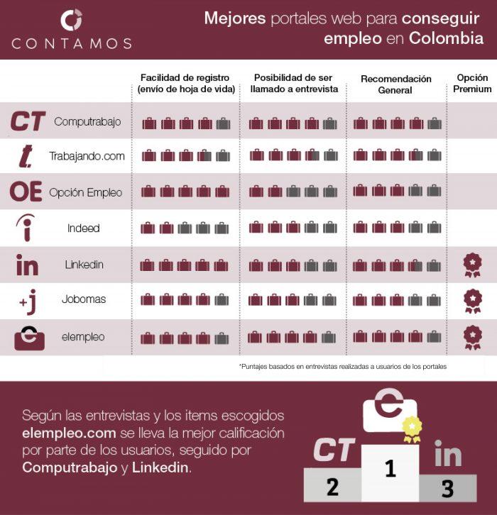 Infografia Los Mejores Portales De Empleo En Colombia Revista