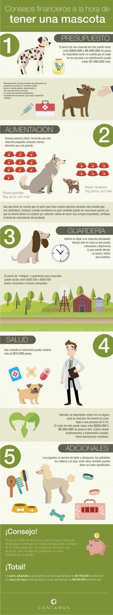 Infografía, Mascotas, Finanzas Personales, Educación Financiera