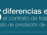 Contrato Laboral, Prestación de Servicios, Trabajadores, Laboral, Infografía